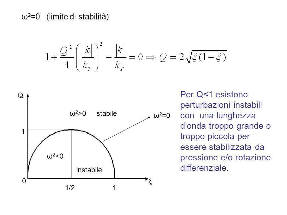 ω 2 =0 (limite di stabilità) 1 1/2 stabile instabile ω 2 <0 0 ξ ω 2 >0 ω 2 =0 1 Q Per Q<1 esistono perturbazioni instabili con una lunghezza d'onda troppo grande o troppo piccola per essere stabilizzata da pressione e/o rotazione differenziale.