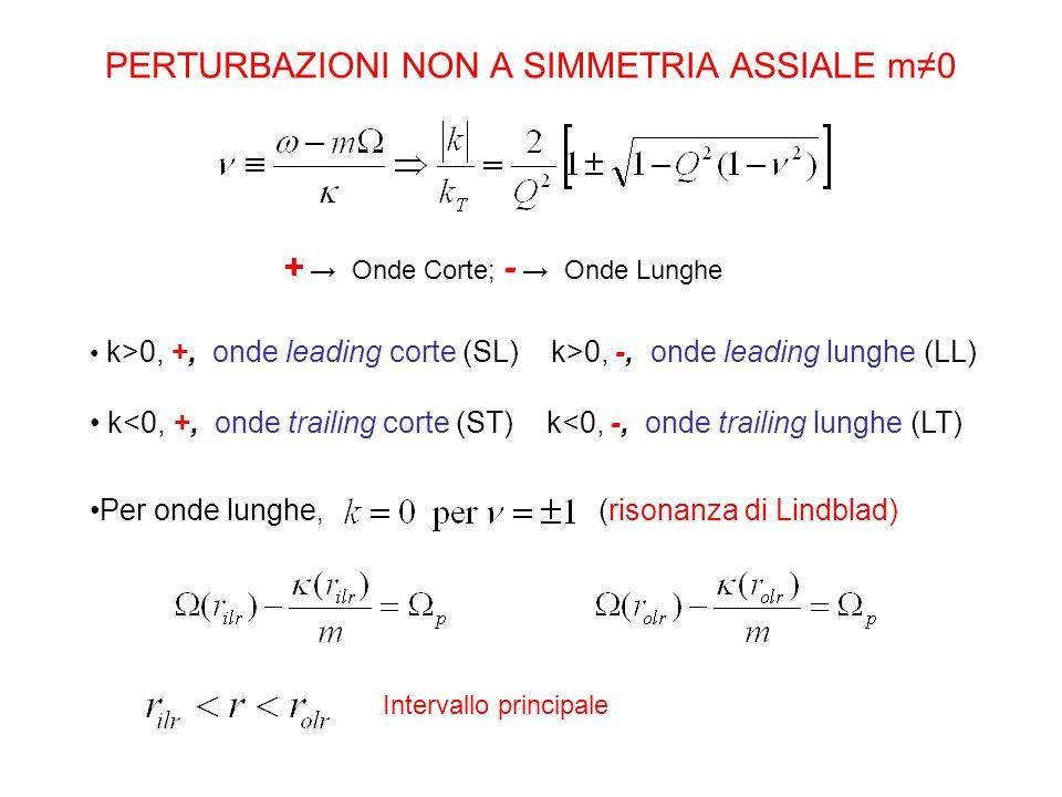PERTURBAZIONI NON A SIMMETRIA ASSIALE m≠0 + → Onde Corte; - → Onde Lunghe k>0, +, onde leading corte (SL) k>0, -, onde leading lunghe (LL) k<0, +, onde trailing corte (ST) k<0, -, onde trailing lunghe (LT) Per onde lunghe, (risonanza di Lindblad) Intervallo principale