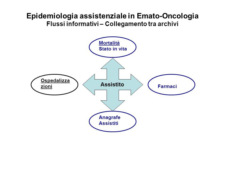 Ospedalizza zioni Anagrafe Assistiti Mortalità Stato in vita Farmaci Epidemiologia assistenziale in Emato-Oncologia Flussi informativi – Collegamento