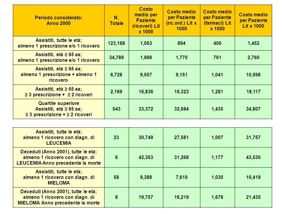 Periodo considerato: Anno 2000 N. Totale Costo medio per Paziente (ricoveri) Lit x 1000 Costo medio per Paziente (ric.ord.) Lit x 1000 Costo medio per