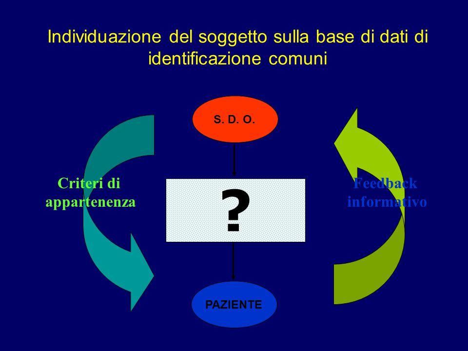 Individuazione del soggetto sulla base di dati di identificazione comuni S. D. O. ? PAZIENTE Criteri di appartenenza Feedback informativo