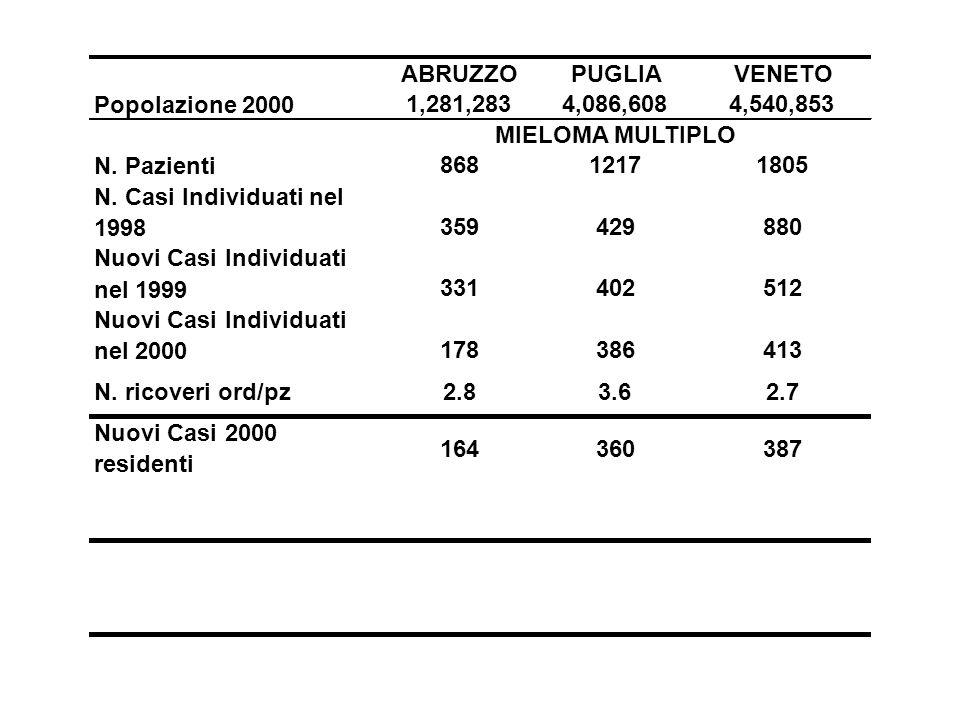 ABRUZZOPUGLIAVENETO Popolazione 2000 1,281,2834,086,6084,540,853 MIELOMA MULTIPLO N. Pazienti 86812171805 N. Casi Individuati nel 1998 359429880 Nuovi