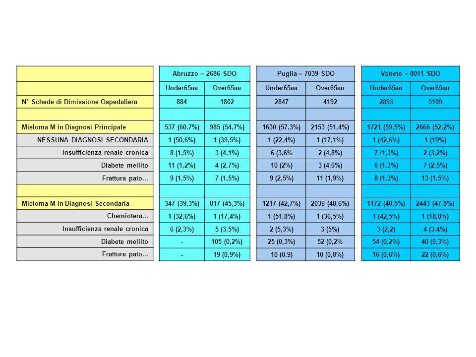 N° Schede di Dimissione Ospedaliera Mieloma M in Diagnosi Principale NESSUNA DIAGNOSI SECONDARIA Insufficienza renale cronica Diabete mellito Frattura
