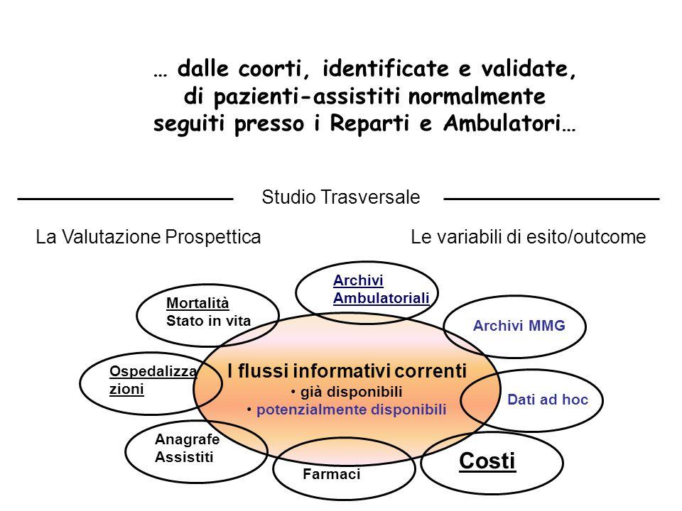 Studio Trasversale La Valutazione ProspetticaLe variabili di esito/outcome I flussi informativi correnti già disponibili potenzialmente disponibili Mo