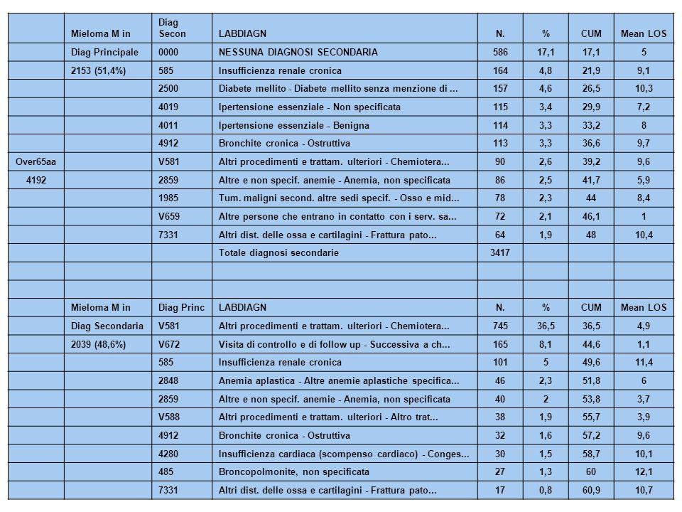 Mieloma M in Diag SeconLABDIAGNN.%CUMMean LOS Diag Principale0000NESSUNA DIAGNOSI SECONDARIA58617,1 5 2153 (51,4%)585Insufficienza renale cronica1644,