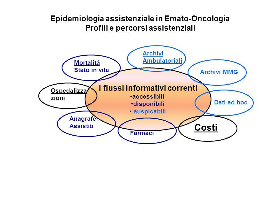 I flussi informativi correnti accessibili disponibili auspicabili Mortalità Stato in vita Ospedalizza zioni Anagrafe Assistiti Archivi MMGDati ad hoc
