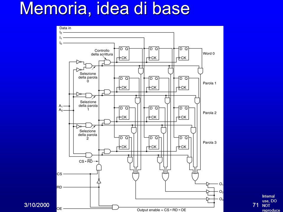 Internal use, DO NOT reproduce 3/10/200071 Memoria, idea di base
