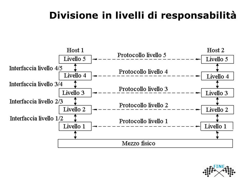 Divisione in livelli di responsabilità FINE