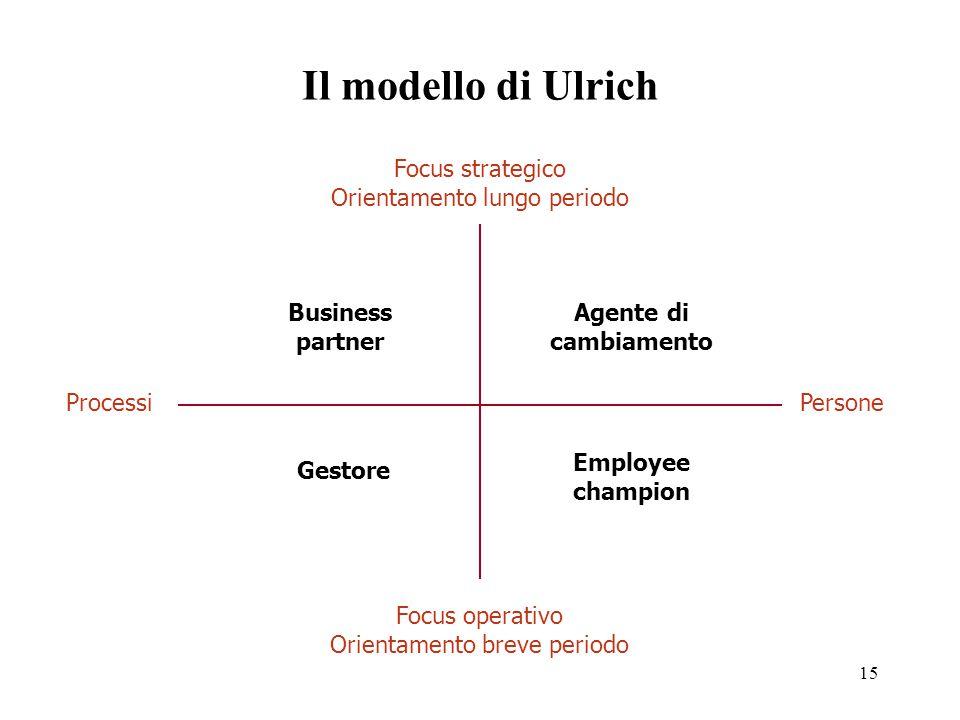 15 Il modello di Ulrich ProcessiPersone Focus strategico Orientamento lungo periodo Focus operativo Orientamento breve periodo Business partner Agente di cambiamento Gestore Employee champion