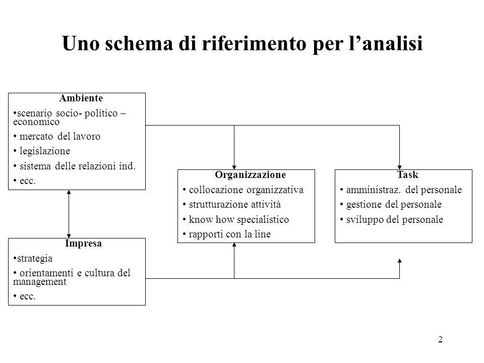 2 Uno schema di riferimento per l'analisi Ambiente scenario socio- politico – economico mercato del lavoro legislazione sistema delle relazioni ind. e