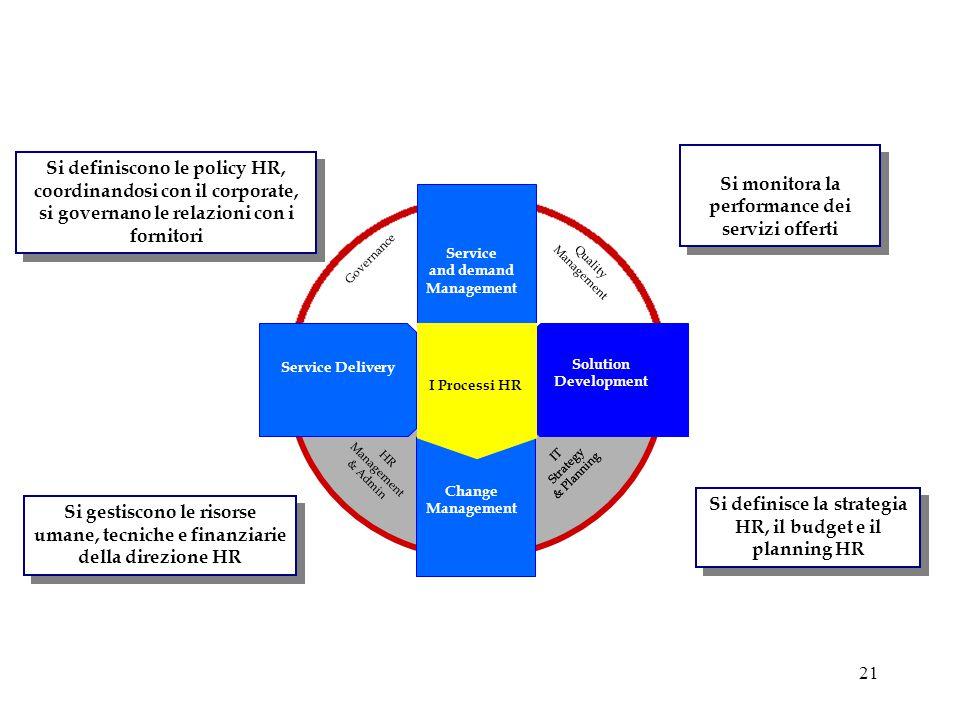21 Si gestiscono le risorse umane, tecniche e finanziarie della direzione HR Si definisce la strategia HR, il budget e il planning HR Si monitora la p