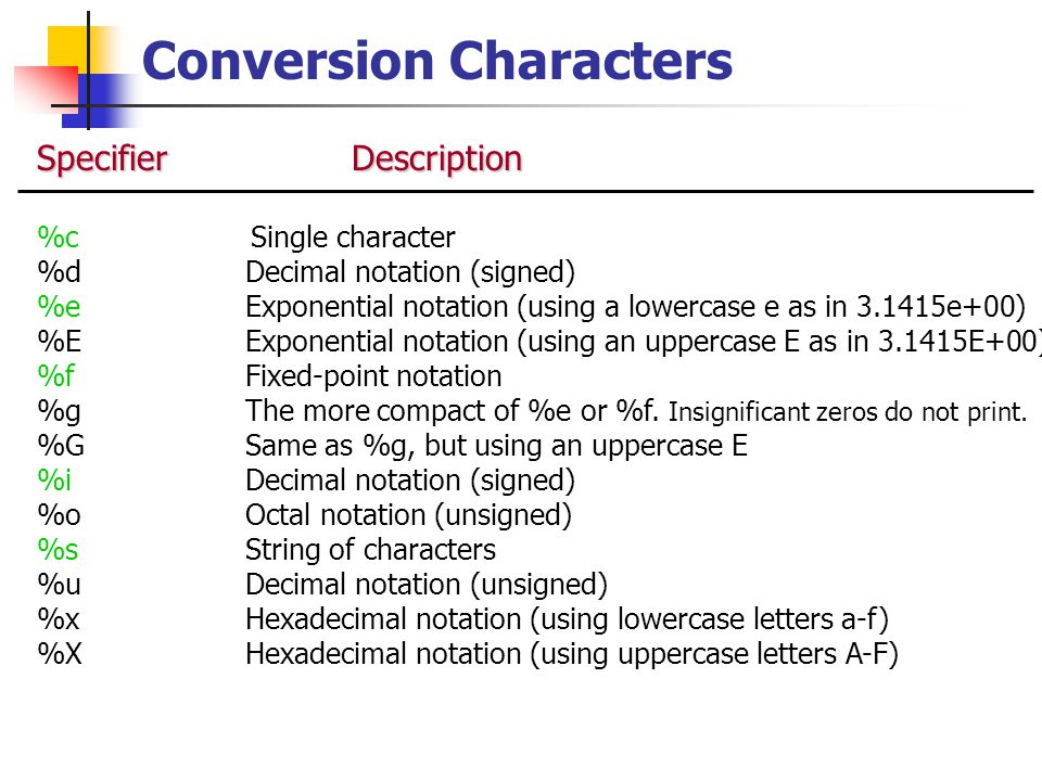Conversion Characters Specifier Description %c Single character %dDecimal notation (signed) %eExponential notation (using a lowercase e as in 3.1415e+00) %EExponential notation (using an uppercase E as in 3.1415E+00) %fFixed-point notation %gThe more compact of %e or %f.