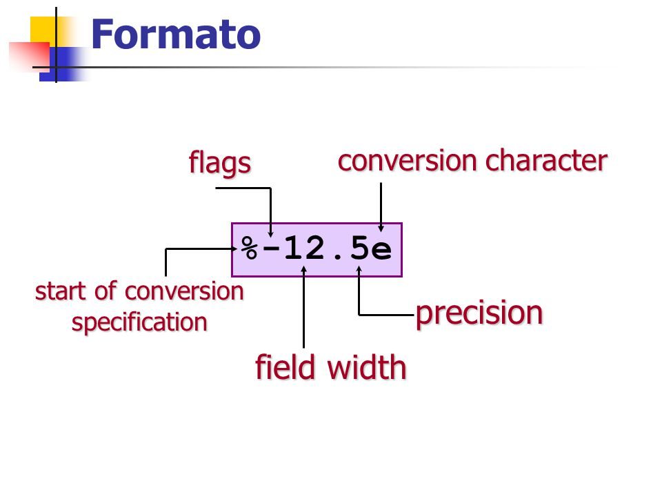 flags Character Description Example A minus sign (-) Left-justifies the converted argument in its field.
