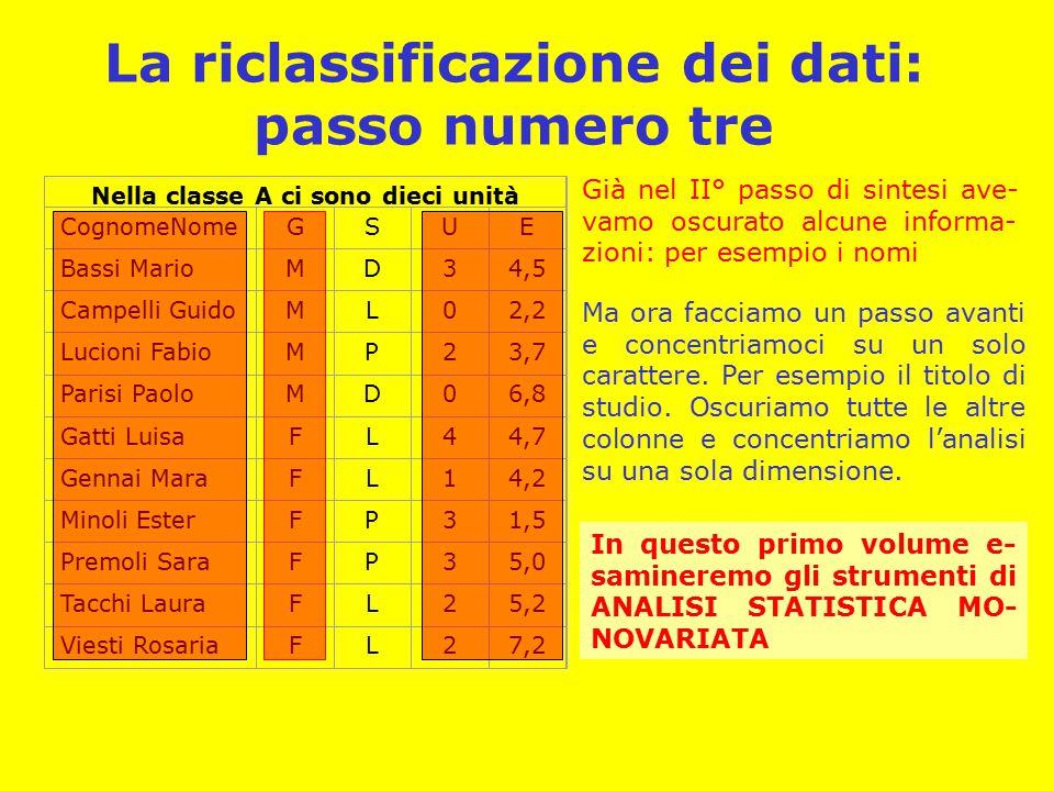 La riclassificazione dei dati: passo numero tre Nella classe A ci sono dieci unità CognomeNomeGSUE Bassi MarioMD34,5 Campelli GuidoML02,2 Lucioni FabioMP23,7 Parisi PaoloMD06,8 Gatti LuisaFL44,7 Gennai MaraFL14,2 Minoli EsterFP31,5 Premoli SaraFP35,0 Tacchi LauraFL25,2 Viesti RosariaFL27,2 Già nel II° passo di sintesi ave- vamo oscurato alcune informa- zioni: per esempio i nomi Ma ora facciamo un passo avanti e concentriamoci su un solo carattere.