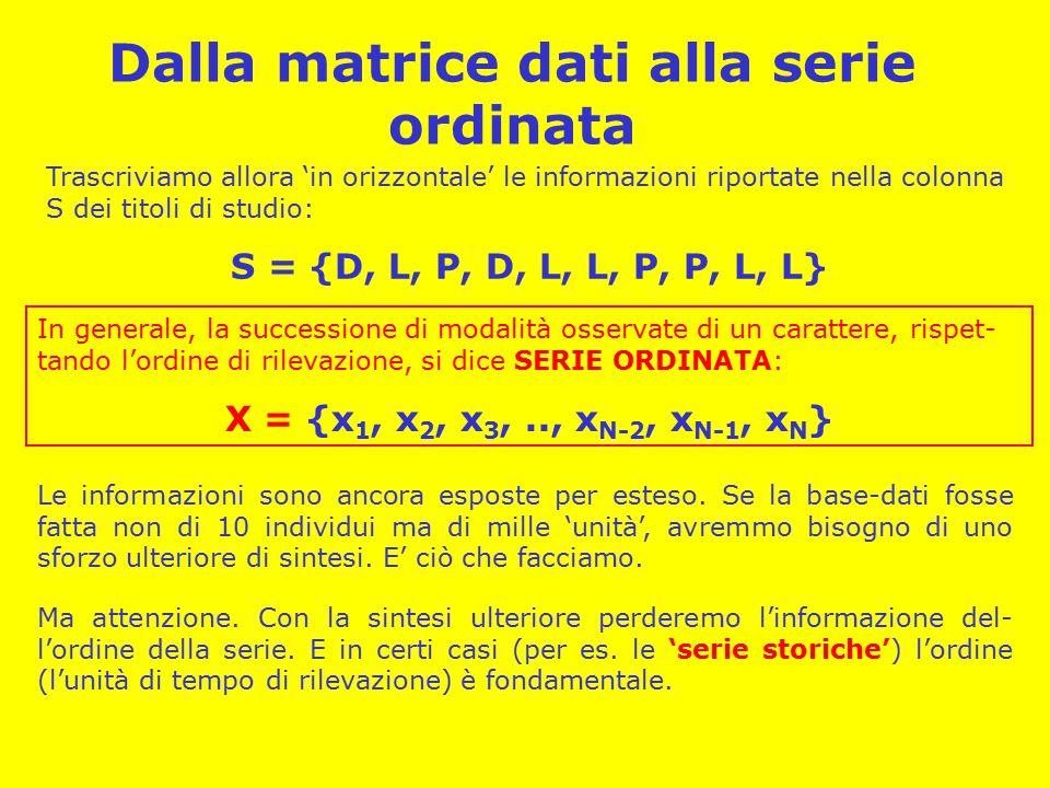 Dalla matrice dati alla serie ordinata Trascriviamo allora 'in orizzontale' le informazioni riportate nella colonna S dei titoli di studio: S = {D, L, P, D, L, L, P, P, L, L} In generale, la successione di modalità osservate di un carattere, rispet- tando l'ordine di rilevazione, si dice SERIE ORDINATA: X = {x 1, x 2, x 3,.., x N-2, x N-1, xN}xN} Le informazioni sono ancora esposte per esteso.