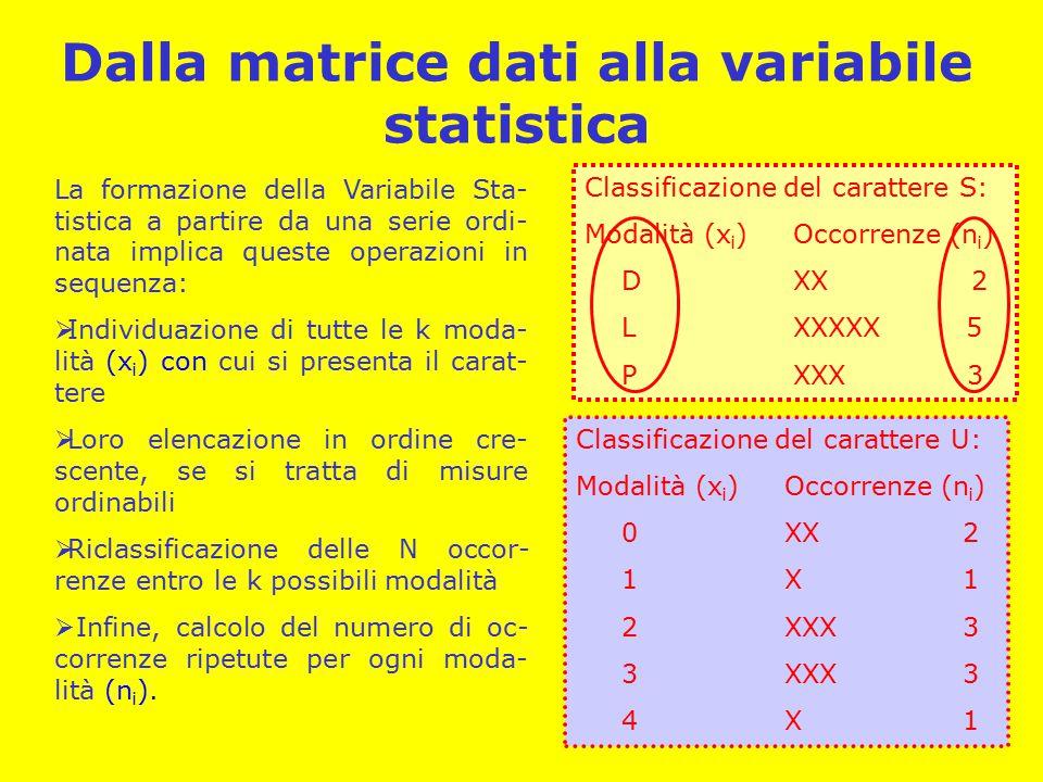 Dalla matrice dati alla variabile statistica La formazione della Variabile Sta- tistica a partire da una serie ordi- nata implica queste operazioni in sequenza:  Individuazione di tutte le k moda- lità (x i ) con cui si presenta il carat- tere  Loro elencazione in ordine cre- scente, se si tratta di misure ordinabili  Riclassificazione delle N occor- renze entro le k possibili modalità  Infine, calcolo del numero di oc- correnze ripetute per ogni moda- lità (n i ).