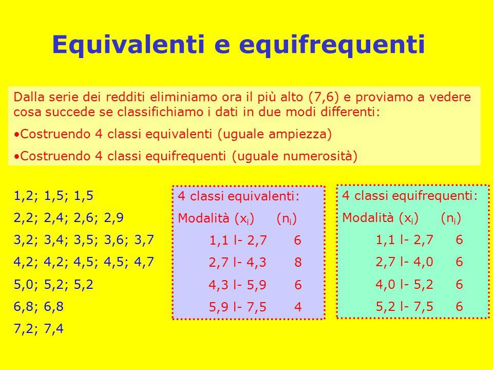 Equivalenti e equifrequenti Dalla serie dei redditi eliminiamo ora il più alto (7,6) e proviamo a vedere cosa succede se classifichiamo i dati in due modi differenti: Costruendo 4 classi equivalenti (uguale ampiezza) Costruendo 4 classi equifrequenti (uguale numerosità) 1,2; 1,5; 1,5 2,2; 2,4; 2,6; 2,9 3,2; 3,4; 3,5; 3,6; 3,7 4,2; 4,2; 4,5; 4,5; 4,7 5,0; 5,2; 5,2 6,8; 6,8 7,2; 7,4 4 classi equivalenti: Modalità (x i )(n i ) 1,1 l- 2,7 6 2,7 l- 4,3 8 4,3 l- 5,96 5,9 l- 7,54 4 classi equifrequenti: Modalità (x i )(n i ) 1,1 l- 2,7 6 2,7 l- 4,0 6 4,0 l- 5,2 6 5,2 l- 7,5 6
