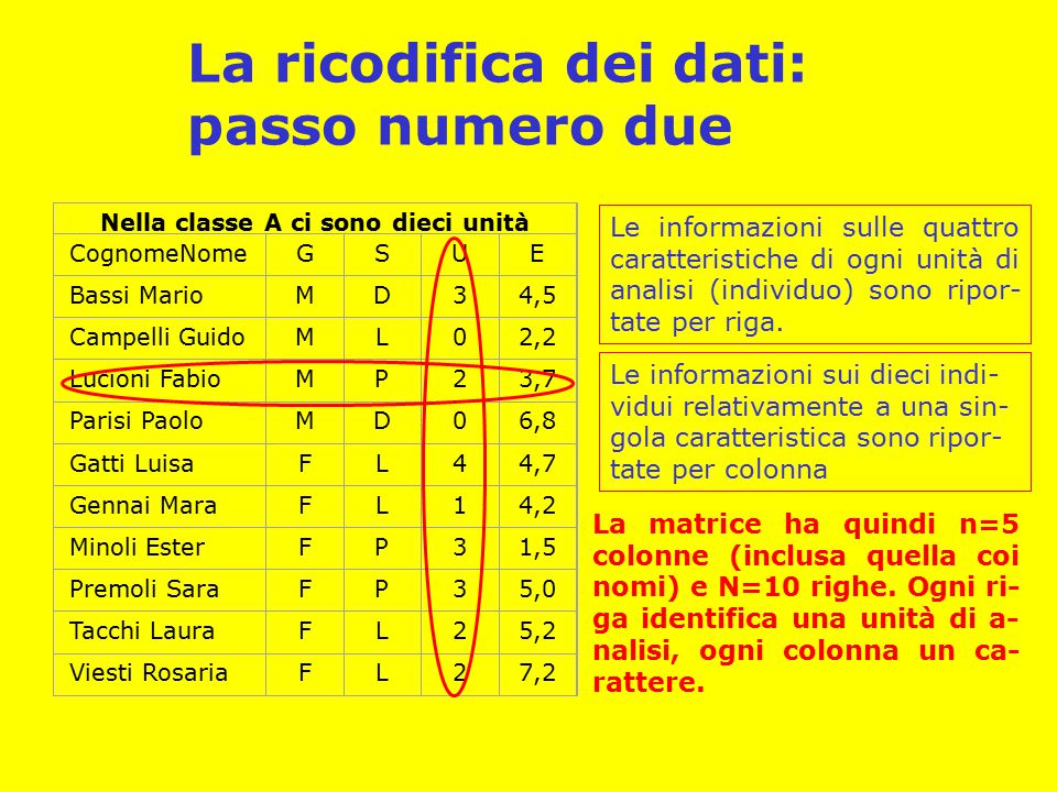 La ricodifica dei dati: passo numero due Nella classe A ci sono dieci unità CognomeNomeGSUE Bassi MarioMD34,5 Campelli GuidoML02,2 Lucioni FabioMP23,7 Parisi PaoloMD06,8 Gatti LuisaFL44,7 Gennai MaraFL14,2 Minoli EsterFP31,5 Premoli SaraFP35,0 Tacchi LauraFL25,2 Viesti RosariaFL27,2 Le informazioni sulle quattro caratteristiche di ogni unità di analisi (individuo) sono ripor- tate per riga.
