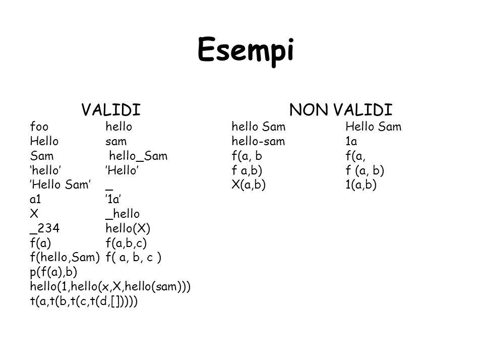 VALIDI foo hello Hello sam Sam hello_Sam 'hello''Hello' 'Hello Sam' _ a1 '1a' X _hello _234 hello(X) f(a) f(a,b,c) f(hello,Sam) f( a, b, c ) p(f(a),b) hello(1,hello(x,X,hello(sam))) t(a,t(b,t(c,t(d,[])))) NON VALIDI hello Sam Hello Sam hello-sam 1a f(a, b f(a, f a,b) f (a, b) X(a,b) 1(a,b) Esempi