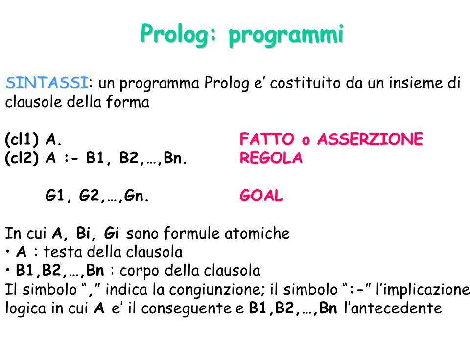 SINTASSI SINTASSI: un programma Prolog e' costituito da un insieme di clausole della forma FATTO o ASSERZIONE (cl1) A.