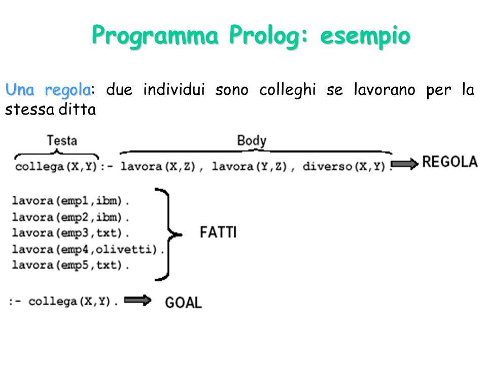 Una regola Una regola: due individui sono colleghi se lavorano per la stessa ditta Programma Prolog: esempio