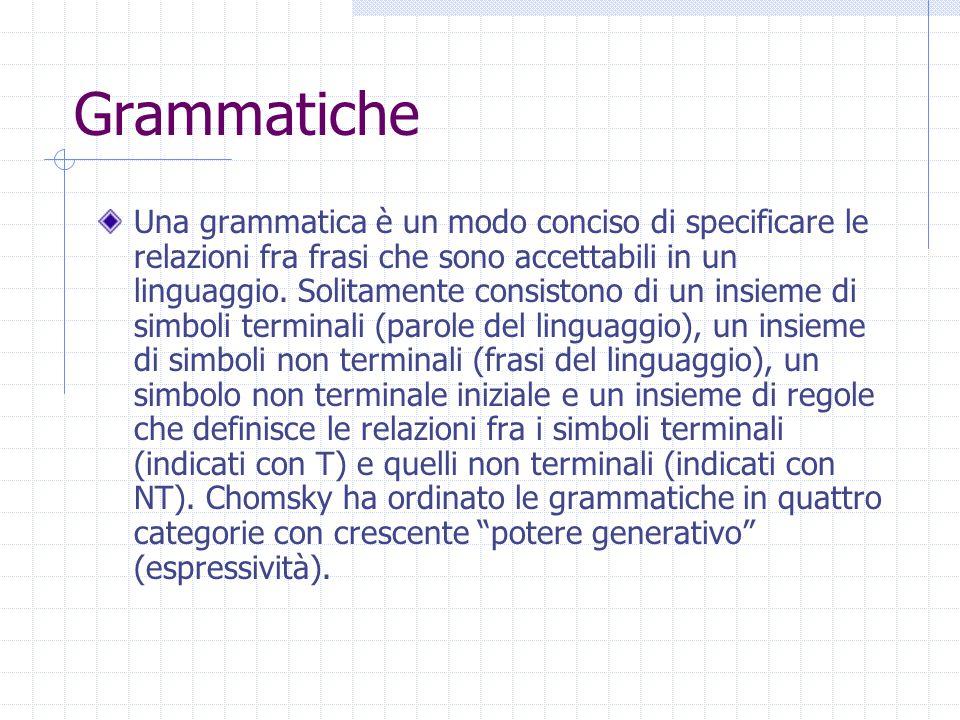 Grammatiche Una grammatica è un modo conciso di specificare le relazioni fra frasi che sono accettabili in un linguaggio. Solitamente consistono di un