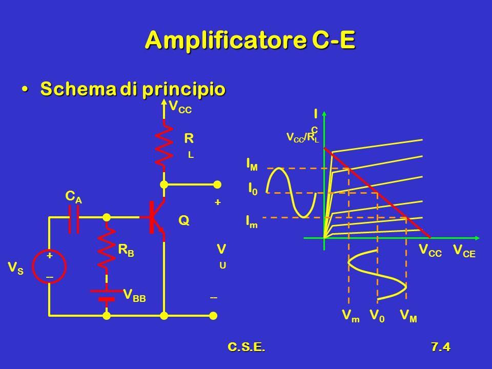 C.S.E.7.4 Amplificatore C-E Schema di principioSchema di principio + -- VSVS V BB RBRB CACA V CC RLRL Q VUVU + -- V CE ICIC V CC V CC /R L IMIM I0I0 ImIm VmVm V0V0 VMVM