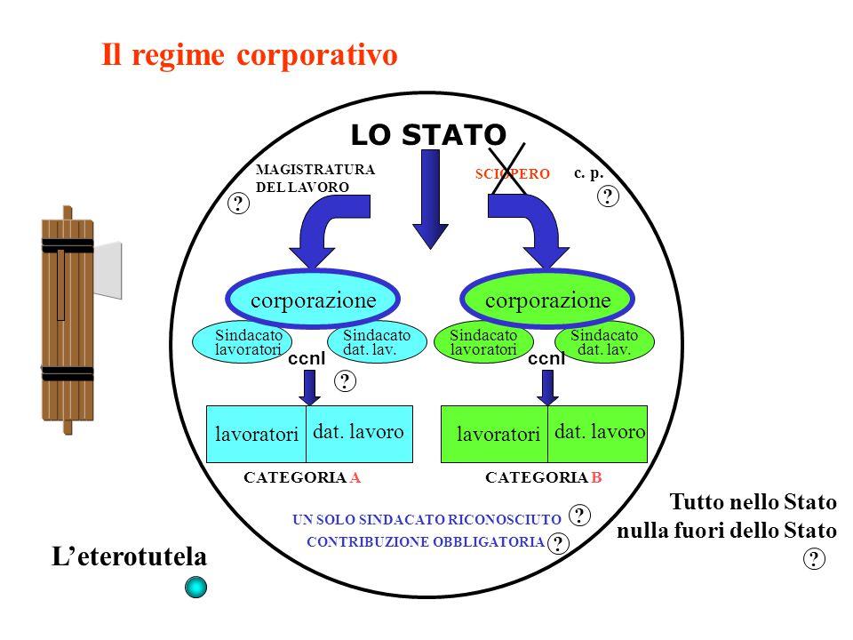 Il regime corporativo L'eterotutela LO STATO Tutto nello Stato nulla fuori dello Stato lavoratori dat. lavoro CATEGORIA ACATEGORIA B lavoratori dat. l
