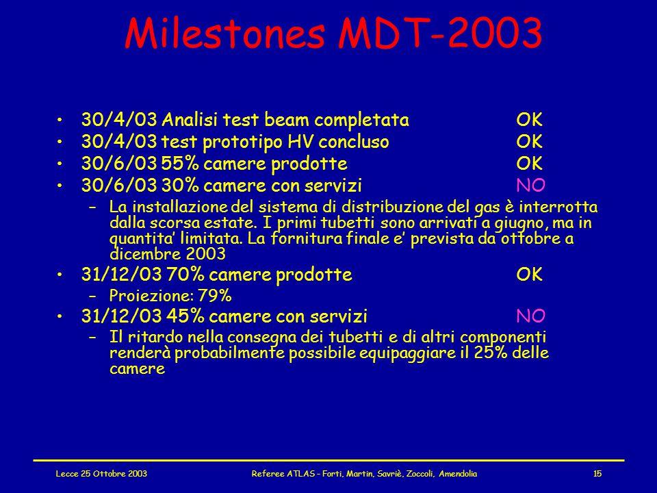 Lecce 25 Ottobre 2003Referee ATLAS - Forti, Martin, Savriè, Zoccoli, Amendolia15 Milestones MDT-2003 30/4/03 Analisi test beam completataOK 30/4/03 test prototipo HV conclusoOK 30/6/03 55% camere prodotteOK 30/6/03 30% camere con serviziNO –La installazione del sistema di distribuzione del gas è interrotta dalla scorsa estate.