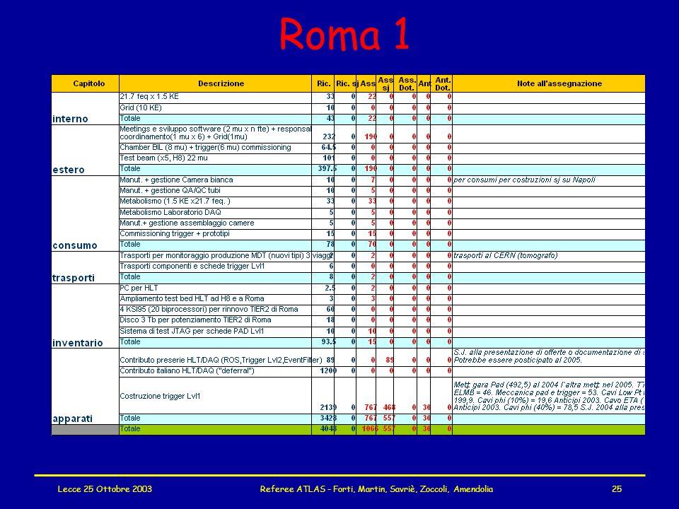 Lecce 25 Ottobre 2003Referee ATLAS - Forti, Martin, Savriè, Zoccoli, Amendolia25 Roma 1