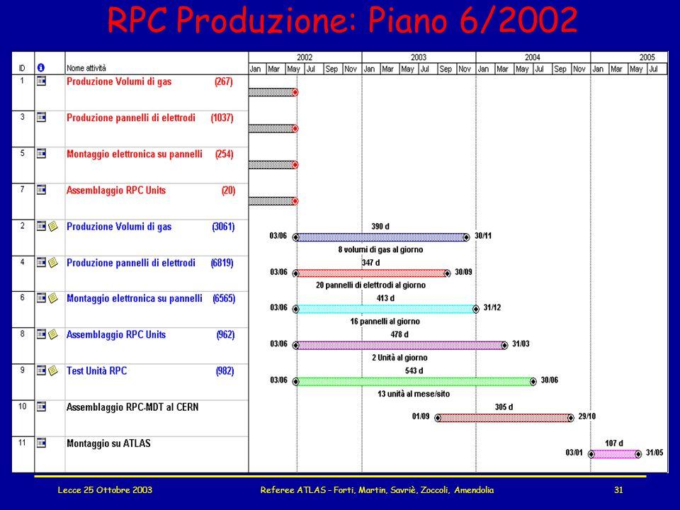 Lecce 25 Ottobre 2003Referee ATLAS - Forti, Martin, Savriè, Zoccoli, Amendolia31 RPC Produzione: Piano 6/2002