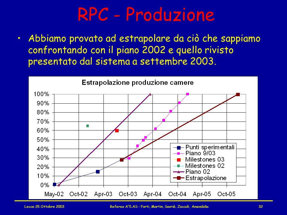 Lecce 25 Ottobre 2003Referee ATLAS - Forti, Martin, Savriè, Zoccoli, Amendolia32 RPC - Produzione Abbiamo provato ad estrapolare da ciò che sappiamo confrontando con il piano 2002 e quello rivisto presentato dal sistema a settembre 2003.