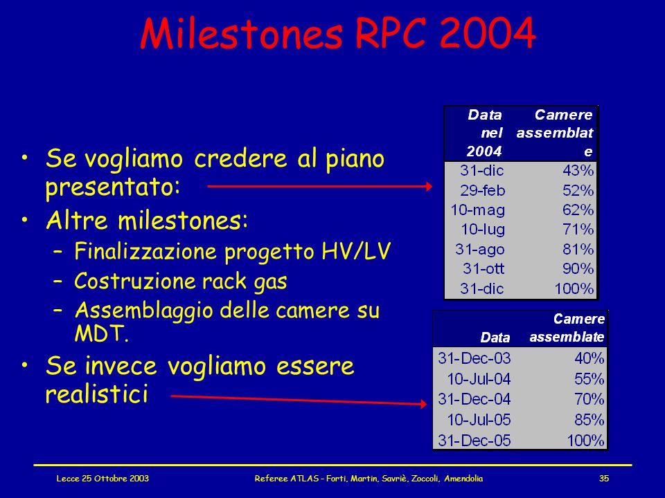 Lecce 25 Ottobre 2003Referee ATLAS - Forti, Martin, Savriè, Zoccoli, Amendolia35 Milestones RPC 2004 Se vogliamo credere al piano presentato: Altre milestones: –Finalizzazione progetto HV/LV –Costruzione rack gas –Assemblaggio delle camere su MDT.