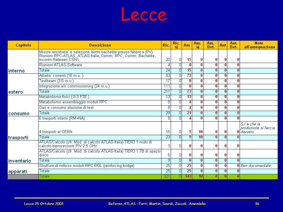 Lecce 25 Ottobre 2003Referee ATLAS - Forti, Martin, Savriè, Zoccoli, Amendolia36 Lecce