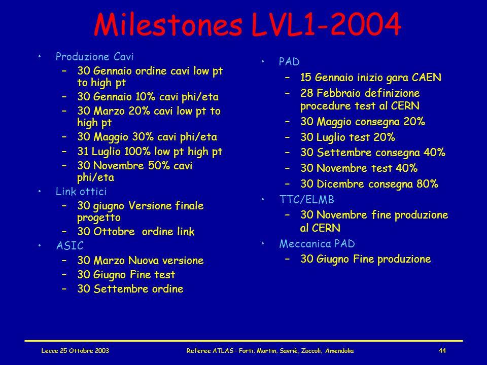 Lecce 25 Ottobre 2003Referee ATLAS - Forti, Martin, Savriè, Zoccoli, Amendolia44 Milestones LVL1-2004 Produzione Cavi –30 Gennaio ordine cavi low pt to high pt –30 Gennaio 10% cavi phi/eta –30 Marzo 20% cavi low pt to high pt –30 Maggio 30% cavi phi/eta –31 Luglio 100% low pt high pt –30 Novembre 50% cavi phi/eta Link ottici –30 giugno Versione finale progetto –30 Ottobre ordine link ASIC –30 Marzo Nuova versione –30 Giugno Fine test –30 Settembre ordine PAD –15 Gennaio inizio gara CAEN –28 Febbraio definizione procedure test al CERN –30 Maggio consegna 20% –30 Luglio test 20% –30 Settembre consegna 40% –30 Novembre test 40% –30 Dicembre consegna 80% TTC/ELMB –30 Novembre fine produzione al CERN Meccanica PAD –30 Giugno Fine produzione