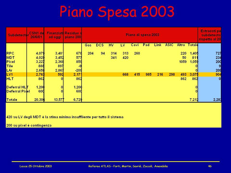 Lecce 25 Ottobre 2003Referee ATLAS - Forti, Martin, Savriè, Zoccoli, Amendolia46 Piano Spesa 2003