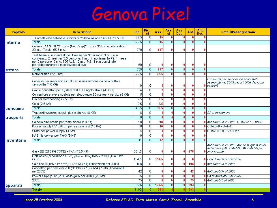 Lecce 25 Ottobre 2003Referee ATLAS - Forti, Martin, Savriè, Zoccoli, Amendolia17 MDT High Voltage PV+Germania progetto pronto a partire, senza extracosti costo complessivo per INFN 341 k€; richieste: –2003 sblocco sj 35 k€ --> al 2004 (non sono pronti) (I parte gara moduli HV e meccanica: impegno totale INFN 35+187 kE; 187 k€ su 2005; IVA?) –2004 assegnati 85 k€ (cavi, splitter, connettori SHV, lavorazioni; servono a meta 2004, non aniticipabili al 2003 - altri 35 per cavi verranno dati nel 2005)