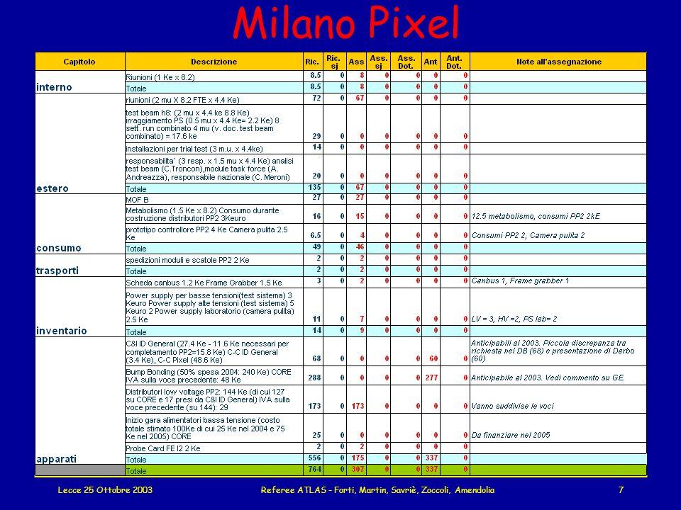 Lecce 25 Ottobre 2003Referee ATLAS - Forti, Martin, Savriè, Zoccoli, Amendolia7 Milano Pixel