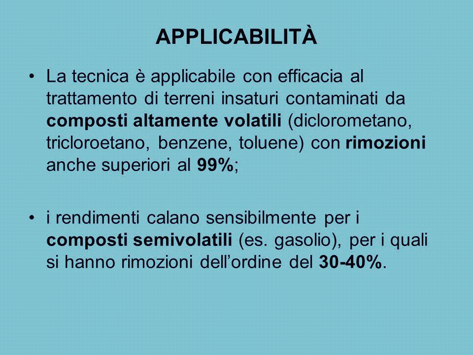 APPLICABILITÀ La tecnica è applicabile con efficacia al trattamento di terreni insaturi contaminati da composti altamente volatili (diclorometano, tri