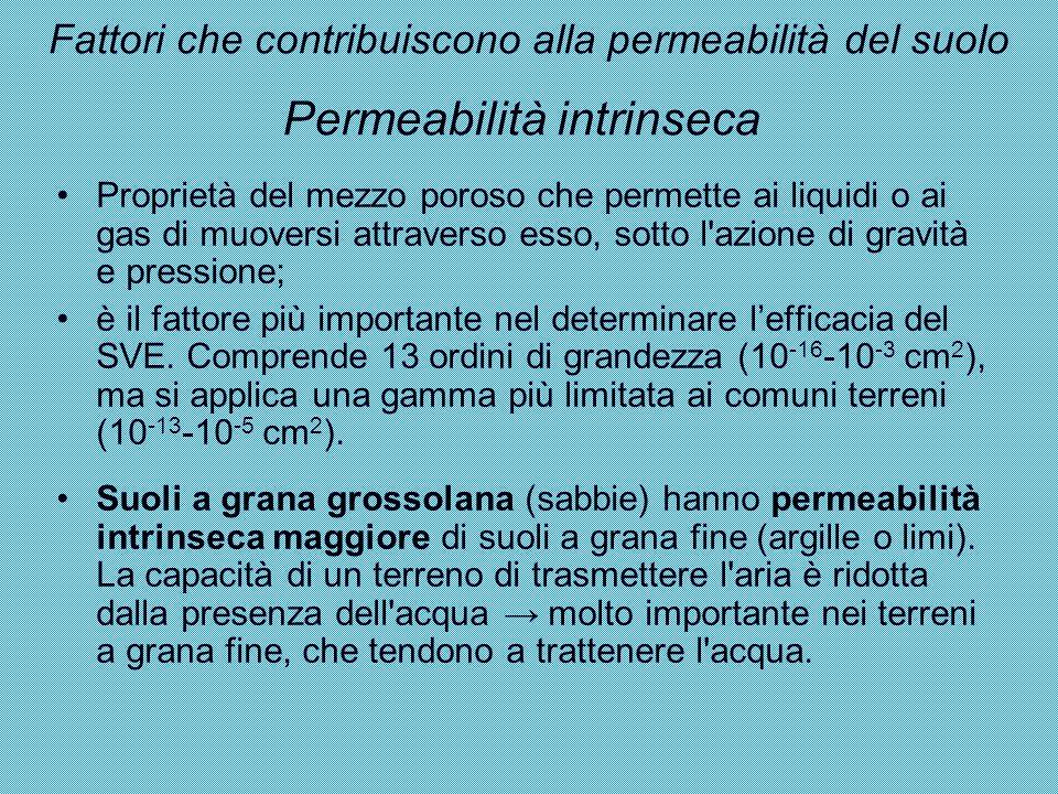 Permeabilità intrinseca Proprietà del mezzo poroso che permette ai liquidi o ai gas di muoversi attraverso esso, sotto l'azione di gravità e pressione