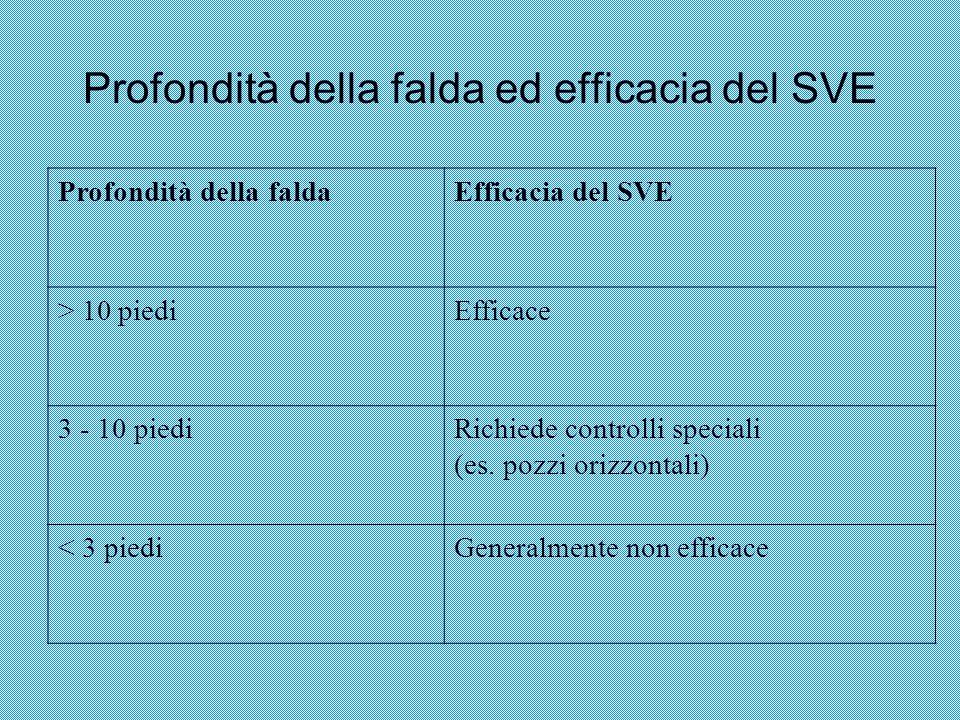 Profondità della falda ed efficacia del SVE Profondità della faldaEfficacia del SVE > 10 piediEfficace 3 - 10 piediRichiede controlli speciali (es. po