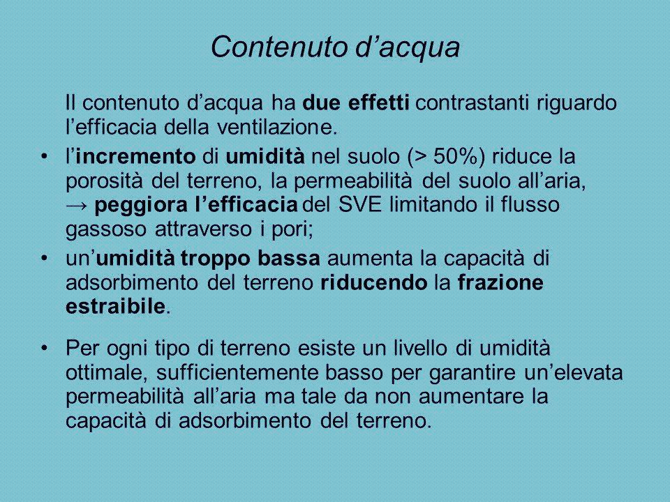 Contenuto d'acqua Il contenuto d'acqua ha due effetti contrastanti riguardo l'efficacia della ventilazione. l'incremento di umidità nel suolo (> 50%)