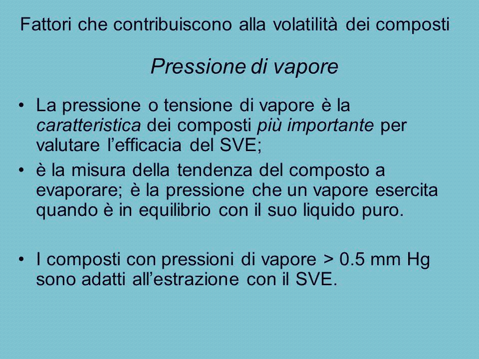 Fattori che contribuiscono alla volatilità dei composti La pressione o tensione di vapore è la caratteristica dei composti più importante per valutare
