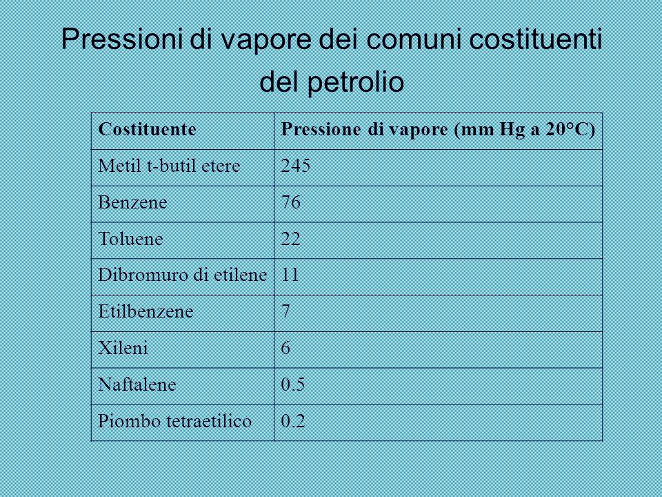 Pressioni di vapore dei comuni costituenti del petrolio CostituentePressione di vapore (mm Hg a 20°C) Metil t-butil etere245 Benzene76 Toluene22 Dibro