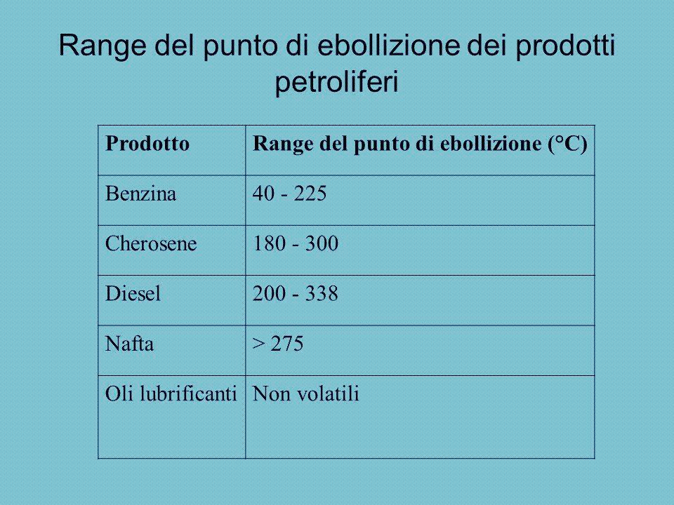 Range del punto di ebollizione dei prodotti petroliferi ProdottoRange del punto di ebollizione (°C) Benzina40 - 225 Cherosene180 - 300 Diesel200 - 338