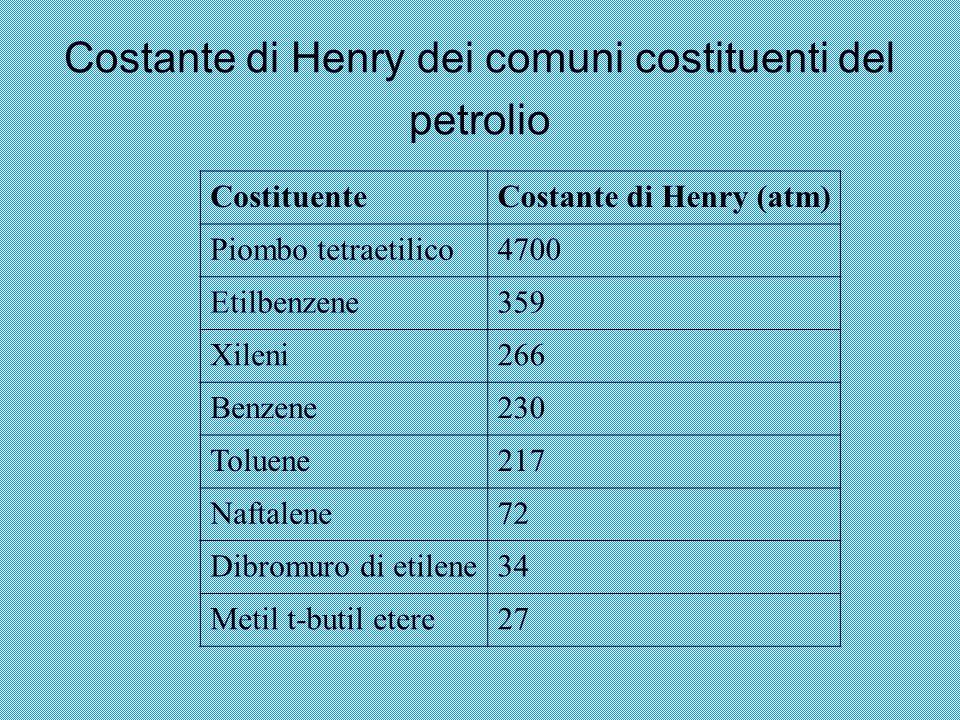 Costante di Henry dei comuni costituenti del petrolio CostituenteCostante di Henry (atm) Piombo tetraetilico4700 Etilbenzene359 Xileni266 Benzene230 T