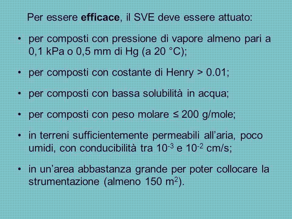 Per essere efficace, il SVE deve essere attuato: per composti con pressione di vapore almeno pari a 0,1 kPa o 0,5 mm di Hg (a 20 °C); per composti con