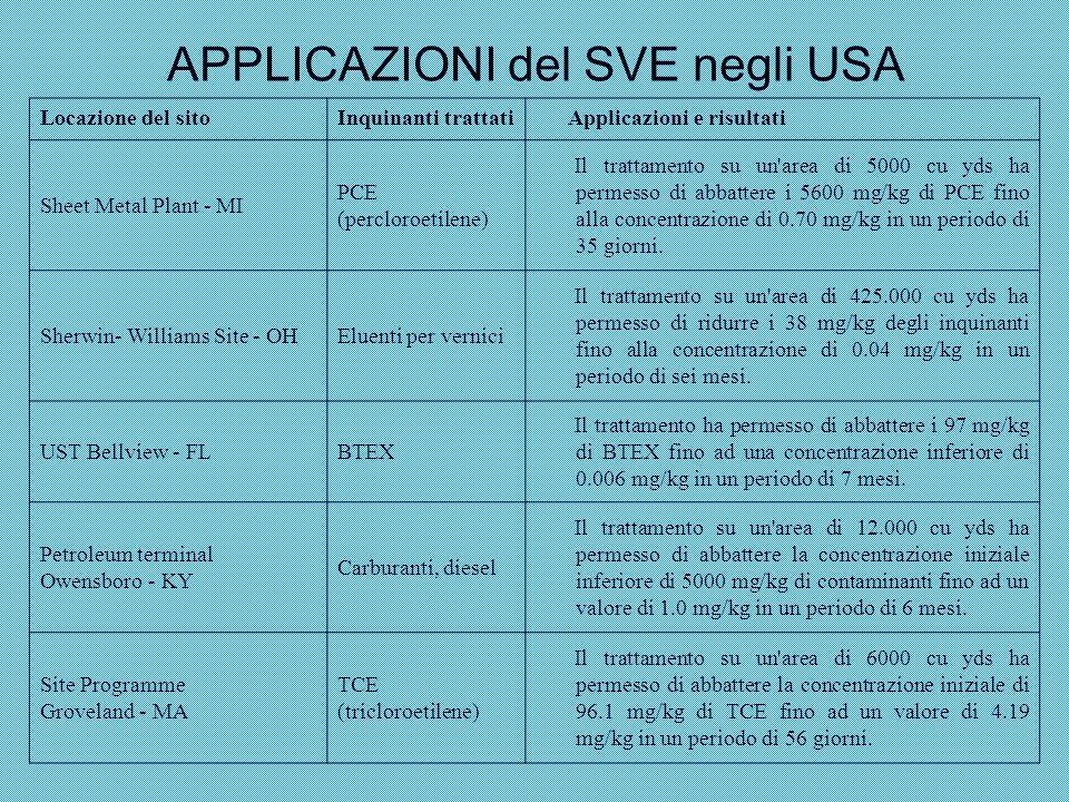 APPLICAZIONI del SVE negli USA Locazione del sitoInquinanti trattati Applicazioni e risultati Sheet Metal Plant - MI PCE (percloroetilene) Il trattame