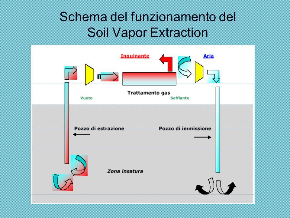 PRINCIPI OPERATIVI Il SVE è costituito da pozzi di estrazione dei vapori, pozzi d'immissione di aria e pozzi di monitoraggio.