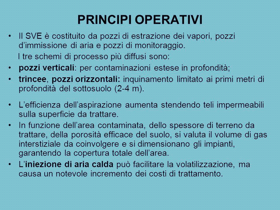 PRINCIPI OPERATIVI Il SVE è costituito da pozzi di estrazione dei vapori, pozzi d'immissione di aria e pozzi di monitoraggio. I tre schemi di processo
